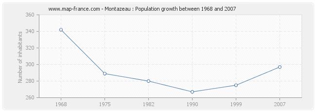 Population Montazeau