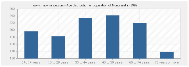 Age distribution of population of Montcaret in 1999