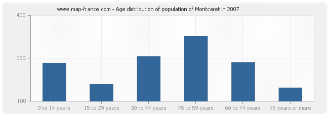 Age distribution of population of Montcaret in 2007