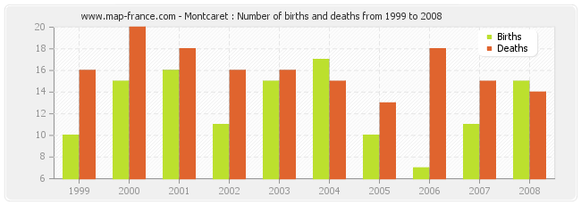 Montcaret : Number of births and deaths from 1999 to 2008