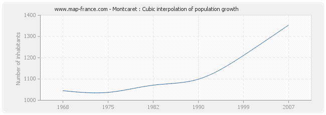 Montcaret : Cubic interpolation of population growth