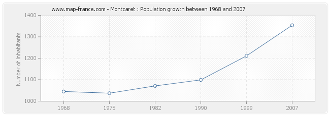 Population Montcaret