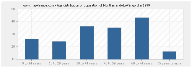 Age distribution of population of Montferrand-du-Périgord in 1999