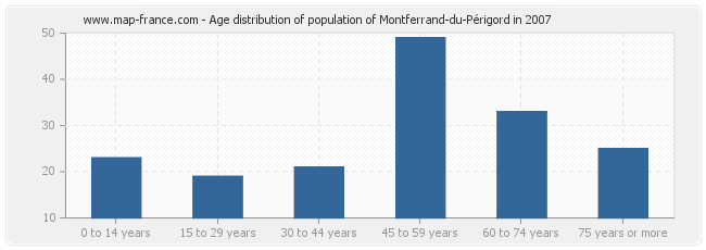 Age distribution of population of Montferrand-du-Périgord in 2007