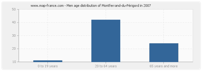 Men age distribution of Montferrand-du-Périgord in 2007