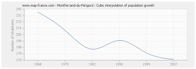 Montferrand-du-Périgord : Cubic interpolation of population growth