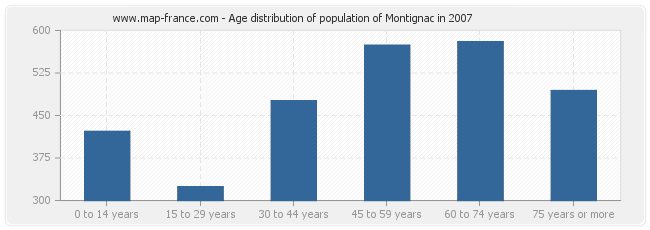 Age distribution of population of Montignac in 2007