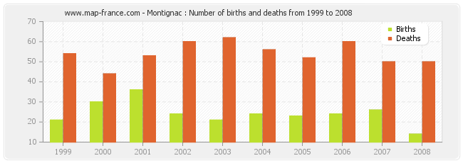 Montignac : Number of births and deaths from 1999 to 2008