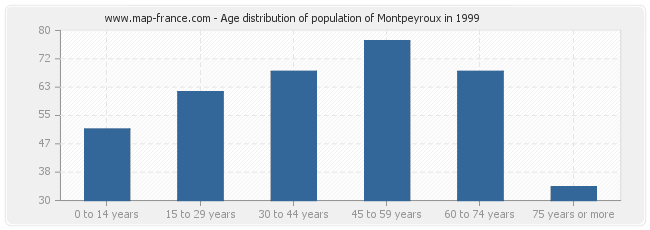 Age distribution of population of Montpeyroux in 1999
