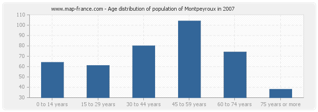 Age distribution of population of Montpeyroux in 2007