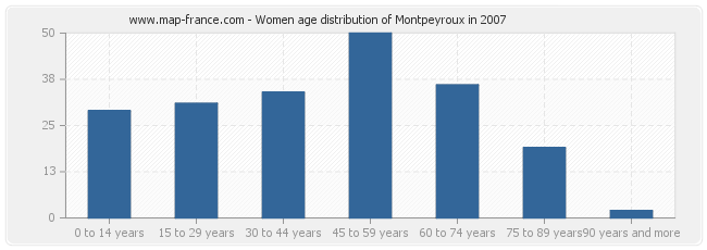 Women age distribution of Montpeyroux in 2007