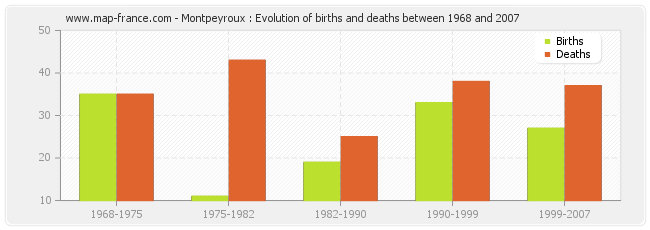 Montpeyroux : Evolution of births and deaths between 1968 and 2007