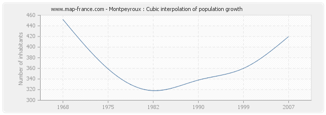 Montpeyroux : Cubic interpolation of population growth