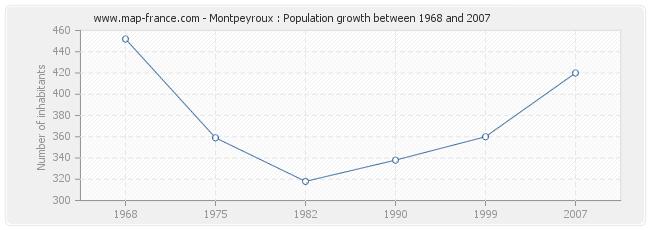 Population Montpeyroux