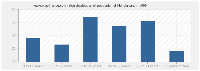 Age distribution of population of Monplaisant in 1999
