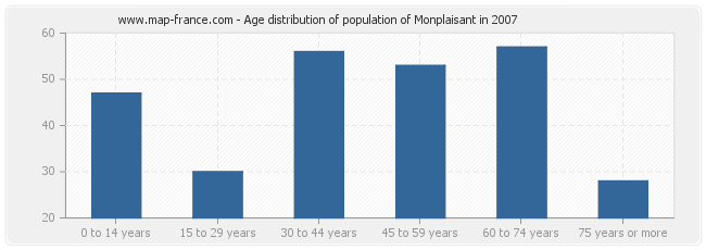 Age distribution of population of Monplaisant in 2007