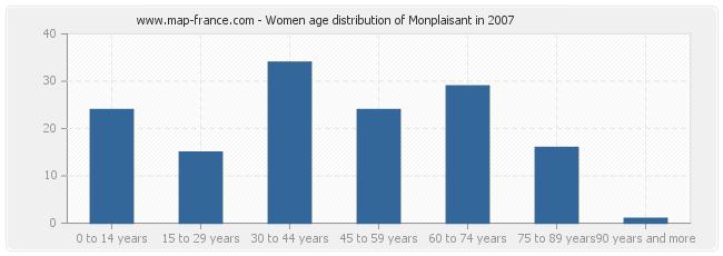Women age distribution of Monplaisant in 2007