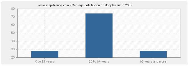 Men age distribution of Monplaisant in 2007