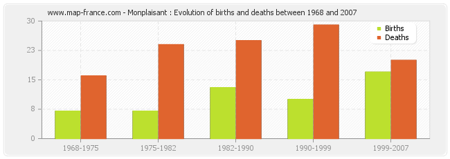 Monplaisant : Evolution of births and deaths between 1968 and 2007