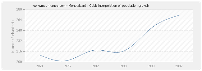Monplaisant : Cubic interpolation of population growth