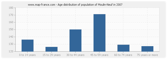 Age distribution of population of Moulin-Neuf in 2007