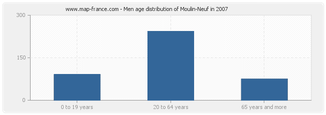 Men age distribution of Moulin-Neuf in 2007