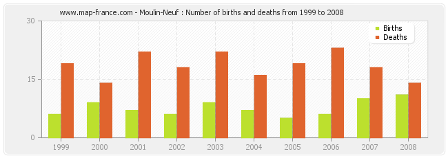 Moulin-Neuf : Number of births and deaths from 1999 to 2008