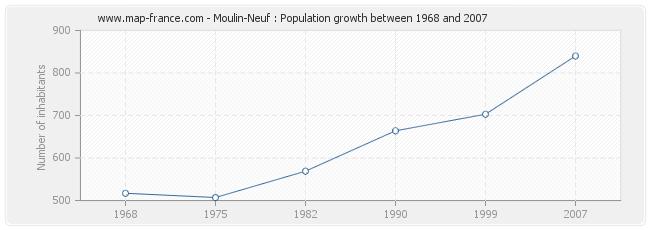 Population Moulin-Neuf