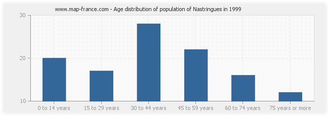 Age distribution of population of Nastringues in 1999