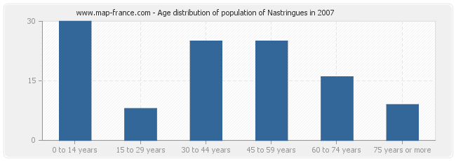 Age distribution of population of Nastringues in 2007
