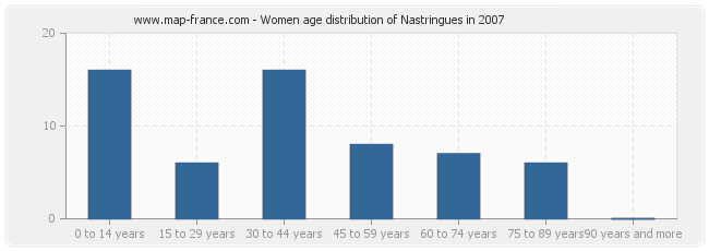 Women age distribution of Nastringues in 2007