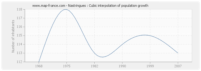 Nastringues : Cubic interpolation of population growth