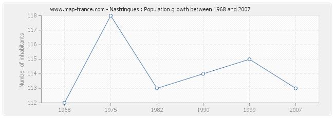 Population Nastringues