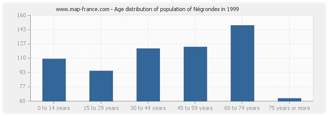 Age distribution of population of Négrondes in 1999