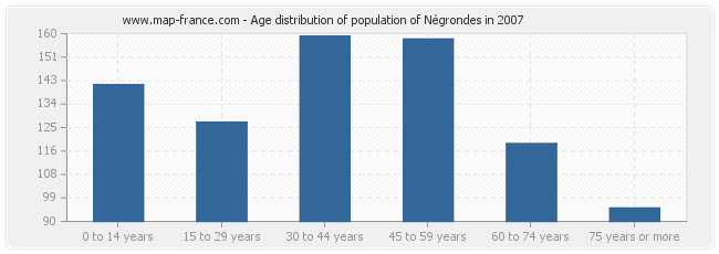 Age distribution of population of Négrondes in 2007