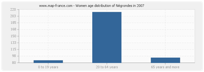 Women age distribution of Négrondes in 2007