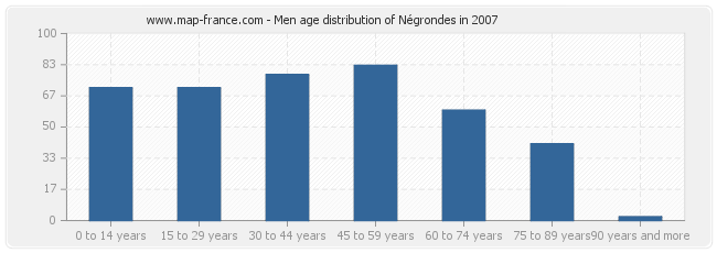 Men age distribution of Négrondes in 2007