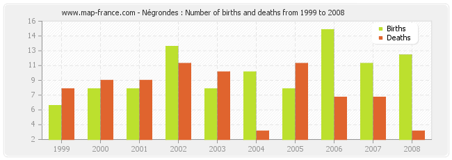 Négrondes : Number of births and deaths from 1999 to 2008