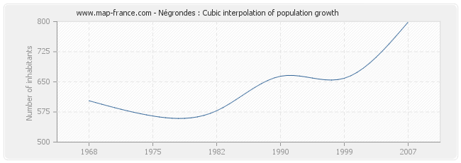 Négrondes : Cubic interpolation of population growth