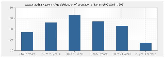 Age distribution of population of Nojals-et-Clotte in 1999