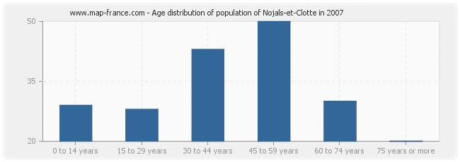 Age distribution of population of Nojals-et-Clotte in 2007