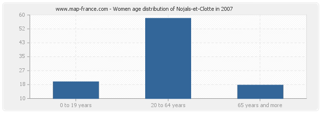 Women age distribution of Nojals-et-Clotte in 2007