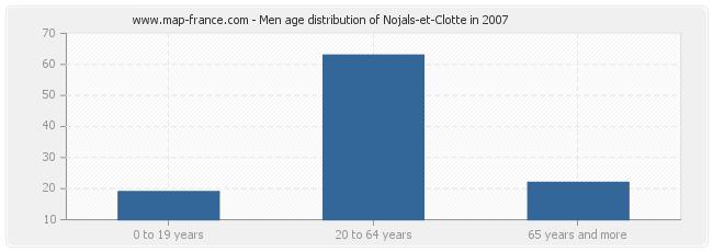 Men age distribution of Nojals-et-Clotte in 2007