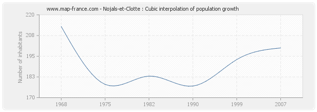 Nojals-et-Clotte : Cubic interpolation of population growth