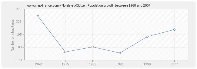 Population Nojals-et-Clotte