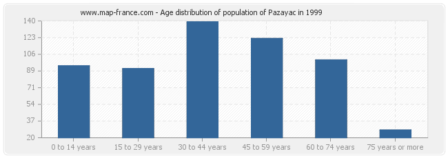 Age distribution of population of Pazayac in 1999