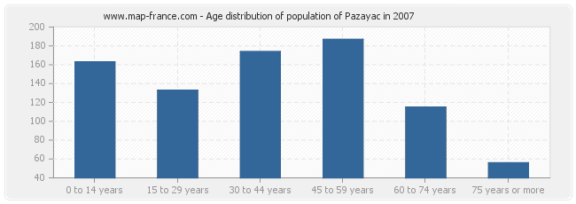Age distribution of population of Pazayac in 2007