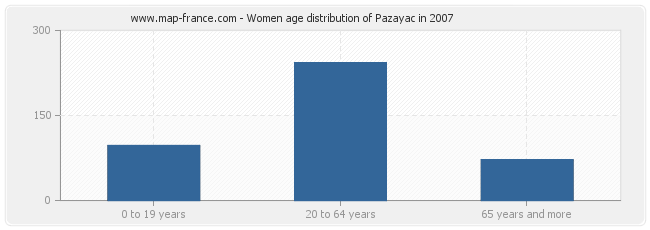 Women age distribution of Pazayac in 2007
