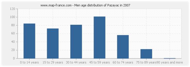 Men age distribution of Pazayac in 2007
