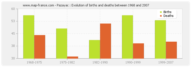 Pazayac : Evolution of births and deaths between 1968 and 2007